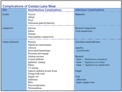 an overview of the contact lens complications and the modern contact lens care systems Preventative contact lens care: we present a summary of current and upcoming care systems consumer-driven world of contact lenses, modern contact lens.