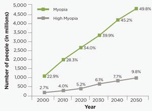 Myopia in singapore