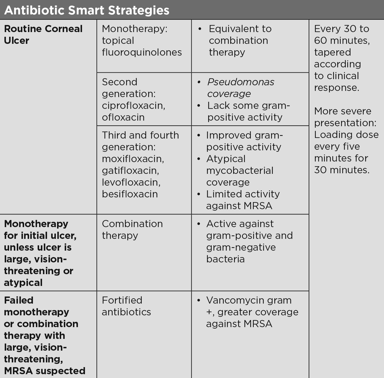 Antibiotic Smart Strategies